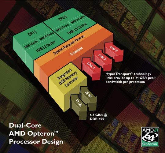 amd_dual-core_diagram.jpg