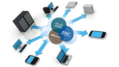 Acadia: EMC, Cisco e VMware insieme per il Private Cloud