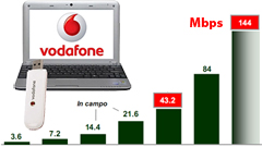 HSPA+ a 43,2 Mbps e LTE: il prossimo biennio per Vodafone