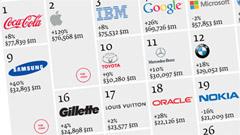 I marchi della tecnologia nel 2012: cresce Apple, sprofonda BlackBerry