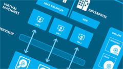 Microsoft Azure al completo con le funzionalità IaaS