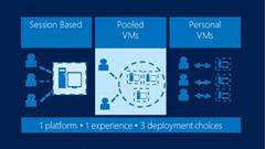 Remote Desktop Services, la VDI secondo Microsoft