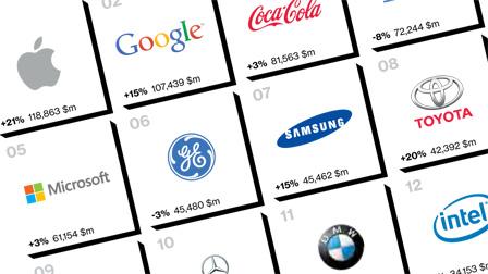 Ancora Apple ai vertici dei brand di maggior valore