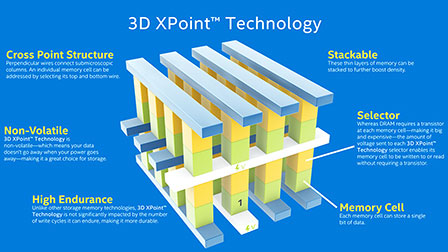 Intel Optane 3D XPoint: né SSD né RAM, il futuro sarà (quasi) senza transistor?