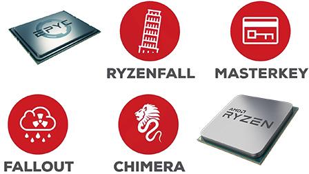 I processori AMD Ryzen e EPYC potenzialmente a rischio di 13 vulnerabilità