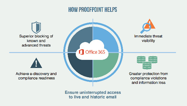 Information Protection office-365 Proofpoint