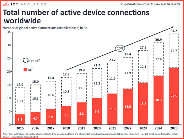 global device connections iot