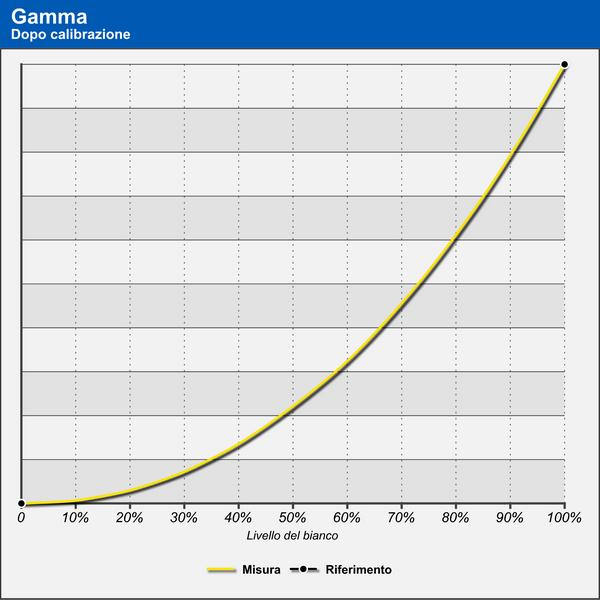 Acer TravelMate X5 - Curva del gamma dopo calibrazione