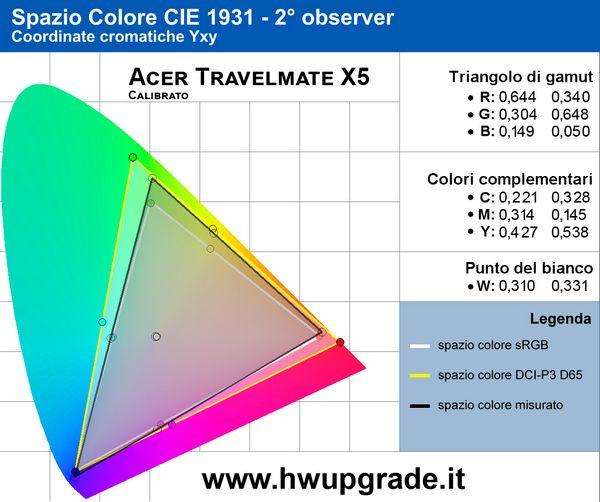 Acer TravelMate X5 - Gamut calibrato