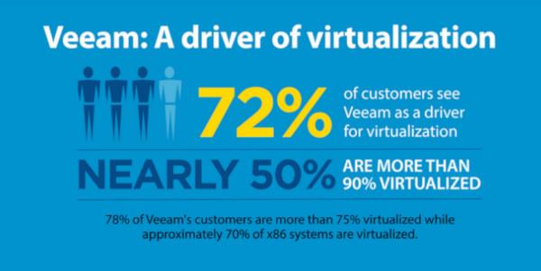Veeam: backup per la virtualizzazione