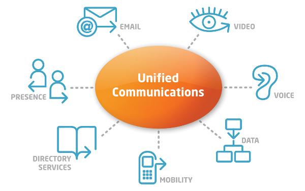 Unified Communication presence