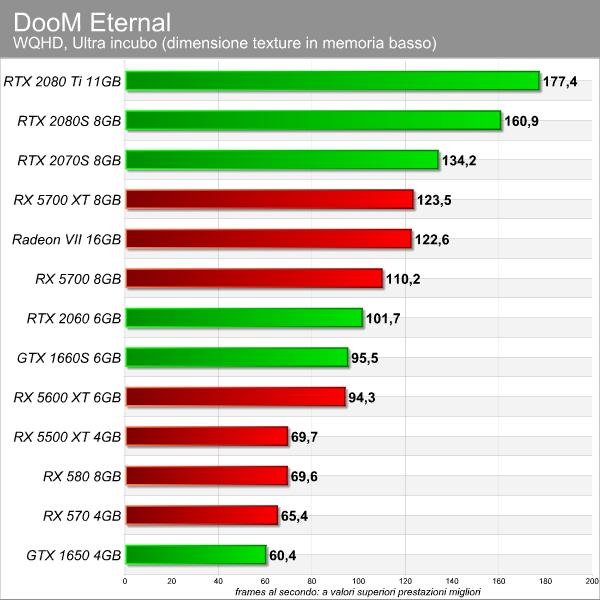 DooM Eternal benchmark