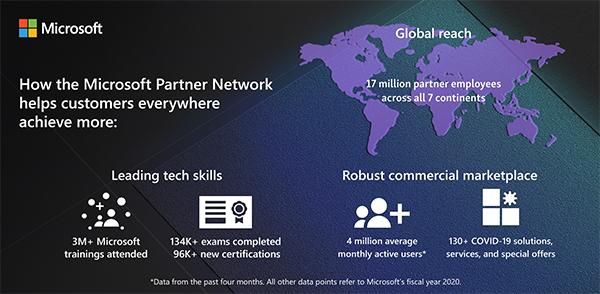 microsoft inspire 2020 partner