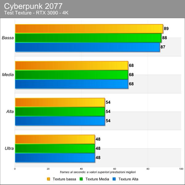 Cyberpunk 2077 benchmark