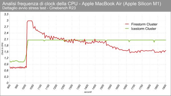 Apple M1 - Clock in stress test - Dettaglio