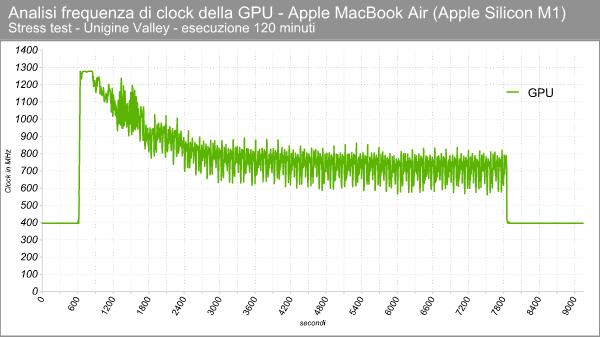 Apple M1 GPU - Clock in stress test