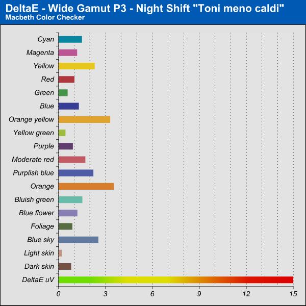 Delta E - Night Shift