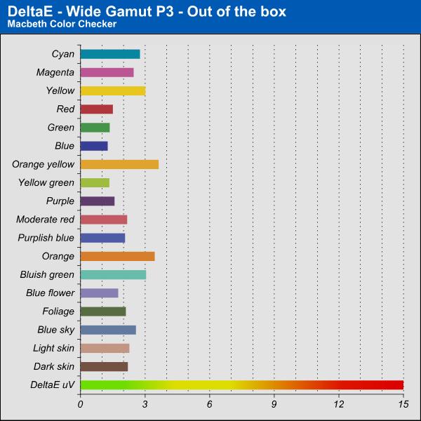 Delta E - Out of the box