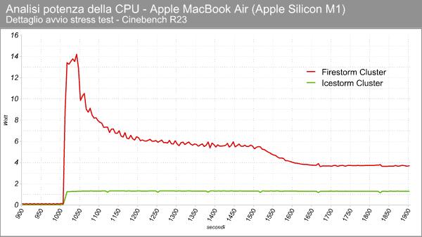 Apple M1 - Consumi in stress test - Dettaglio