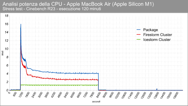 Apple M1 - Consumi in stress test