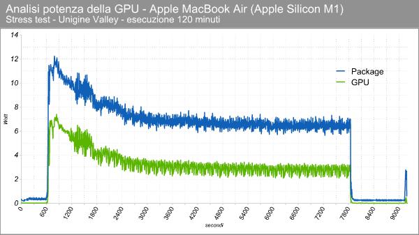 Apple M1 GPU - Consumi in stress test
