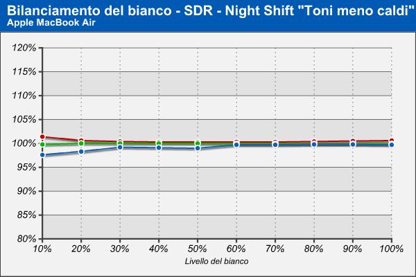 Bilanciamento RGB - Night Shift