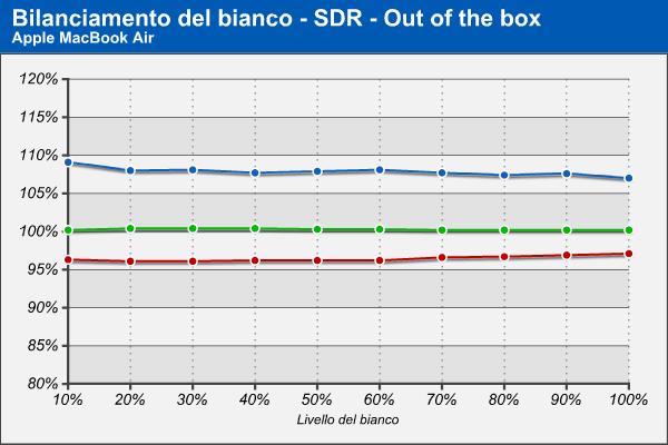 Bilanciamento RGB - Out of the box