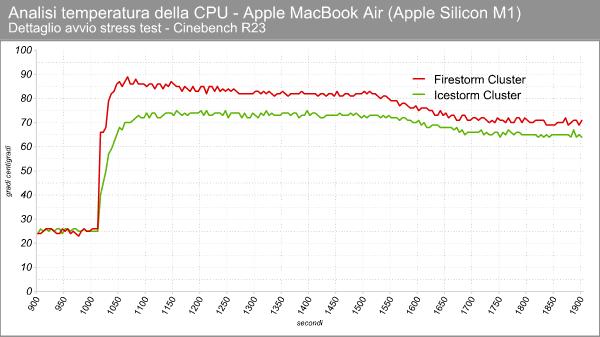 Apple M1 - Temperature in stress test - Dettaglio