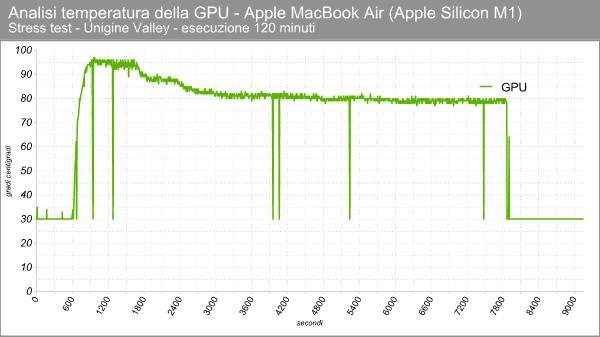 Apple M1 GPU - Temperature in stress test