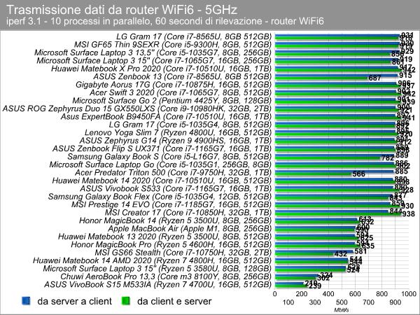 Trasferimento dati WiFi