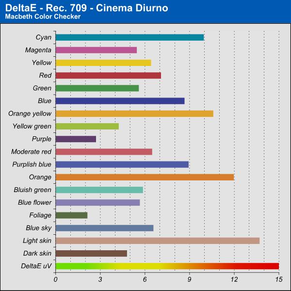DeltaE - Cinema Diurno - SDR