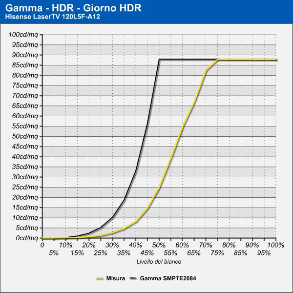 Curva di Gamma - HDR Giorno - HDR