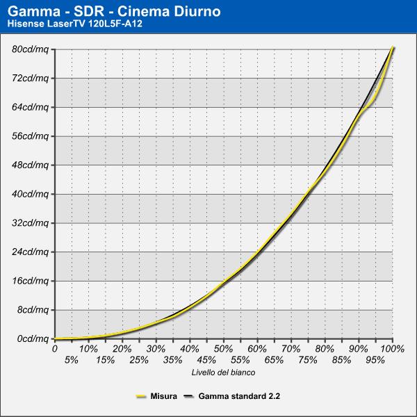 Curva di Gamma - Cinema Diurno - SDR