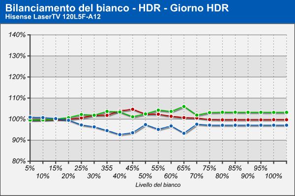 Bilanciamento RGB - HDR Giorno - HDR