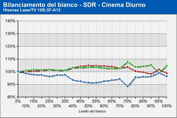 Bilanciamento RGB - Cinema Diurno - SDR