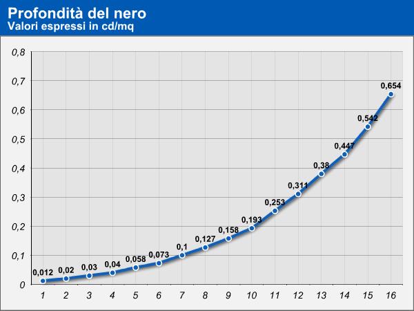 Nuovo macbook air 13 3 mostruosa autonomia operativa for 3 costo del garage per metro quadrato