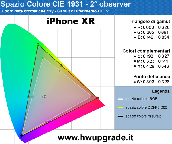 2fcc0565874d Gamut iPhone XR - clicca per ingrandire
