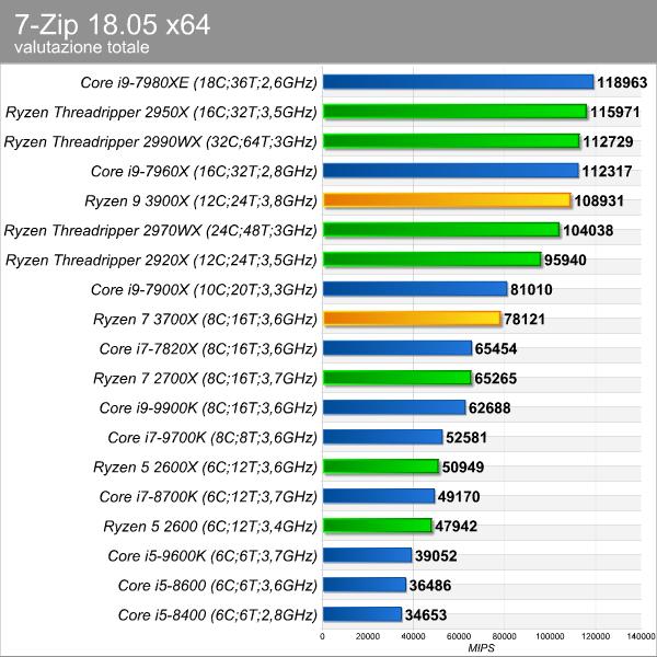 AMD Ryzen 9 3900X e Ryzen 7 3700: Zen 2 stravolge il mercato delle
