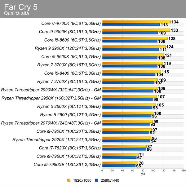 AMD Ryzen 9 3900X e Ryzen 7 3700: Zen 2 stravolge il mercato