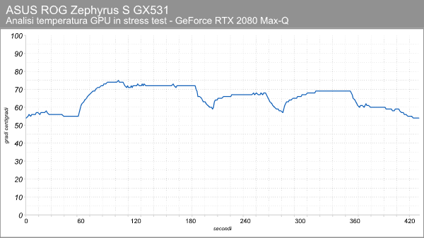 ASUS ROG Zephyrus S GX531 GX: sottile e con GeForce RTX 2080