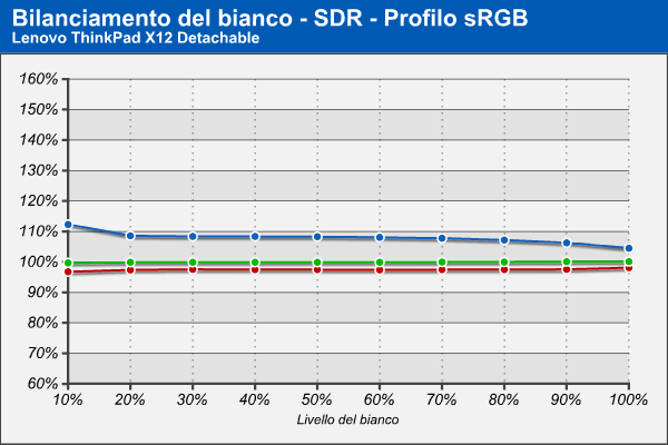Bilanciamento RGB