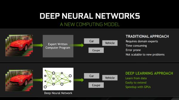 NVIDIA Deep Learning
