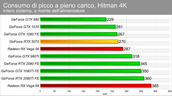 NVIDIA GeForce RTX 2070: la piccola Turing | Pagina 2: Consumi