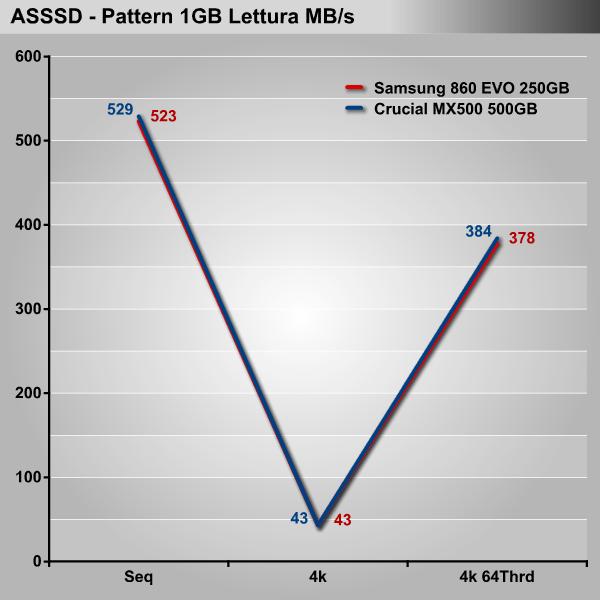 Futuri best seller SSD a confronto: Crucial MX500 vs Samsung