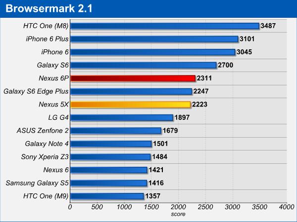 Nexus 5X e Nexus 6P: i due nuovi Nexus di Google a confronto