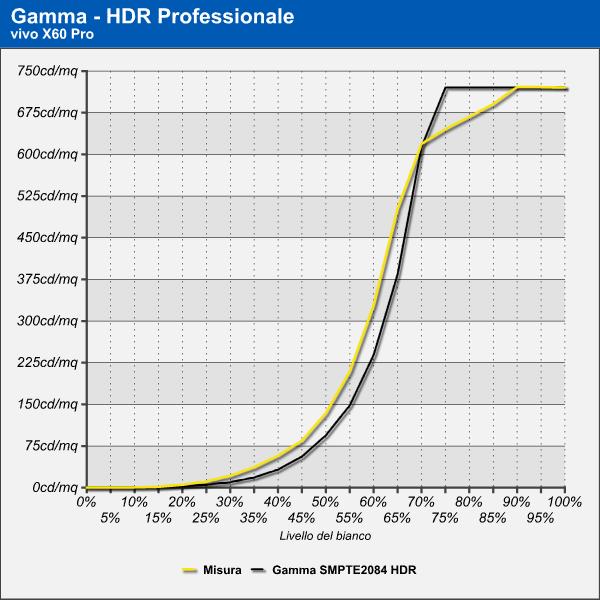 Curva di Gamma HDR