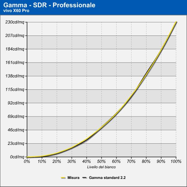 Curva di Gamma SDR