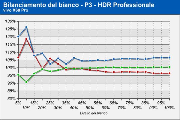 Bilanciamento RGB HDR