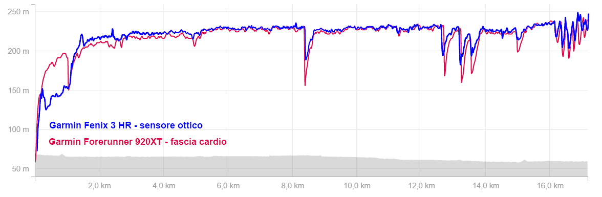 10 mesi con Garmin Fenix 3 HR, lo smartwatch per lo sport