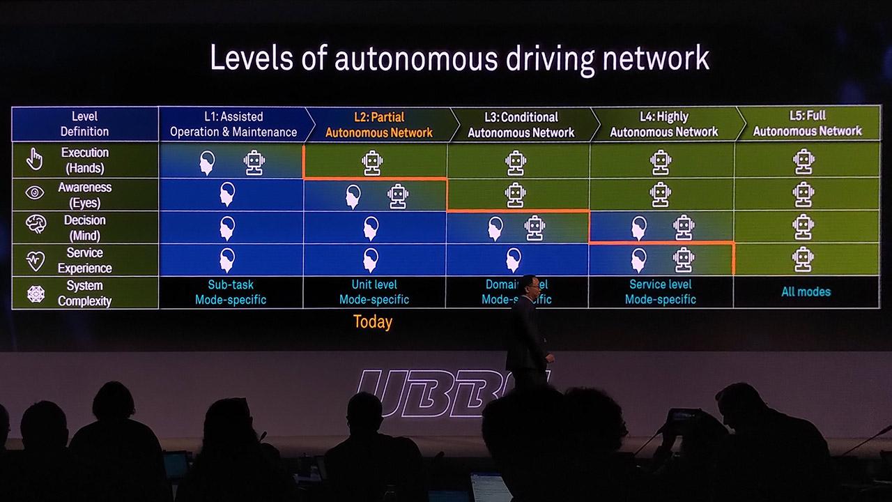 Schemi Elettrici Huawei : Reti che si guidano da sole proprio come le auto: ecco il futuro
